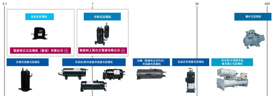 HitachiCompressorLineUp_cn