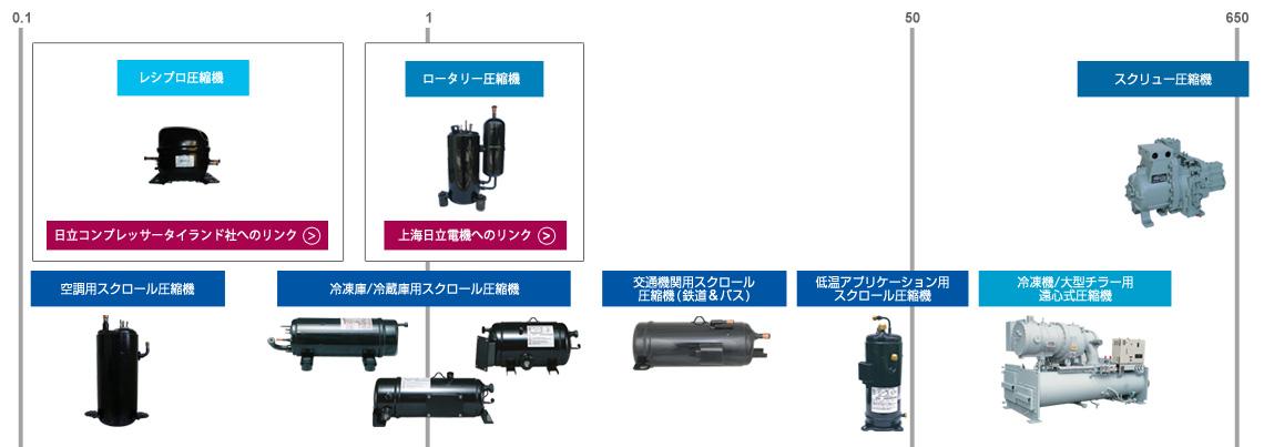 compressors_lineup_jp