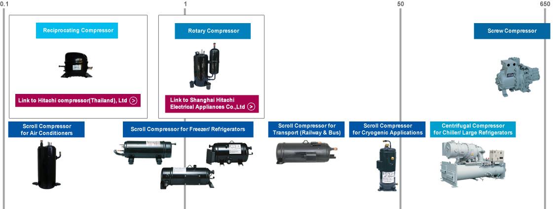 Compressors - Johnson Controls Hitachi